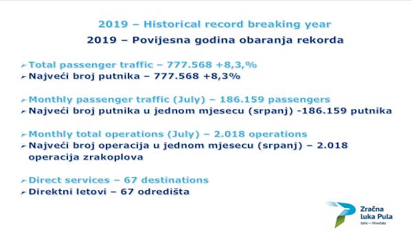 2019. record breaking year